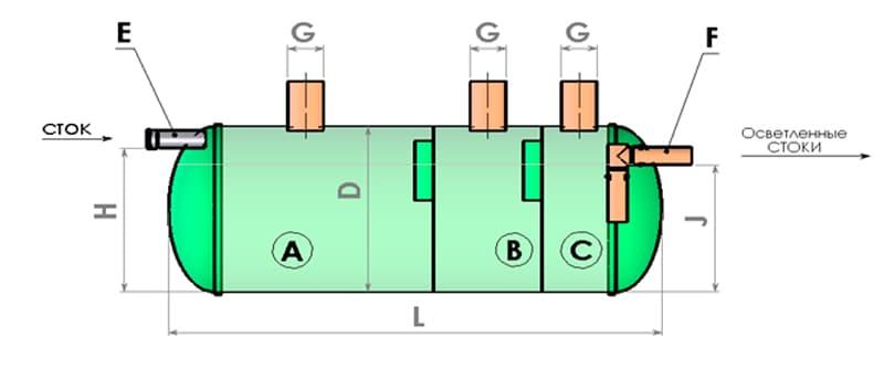 Схема работы септика Байкал